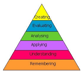 Bloom's Taxonomy - new version