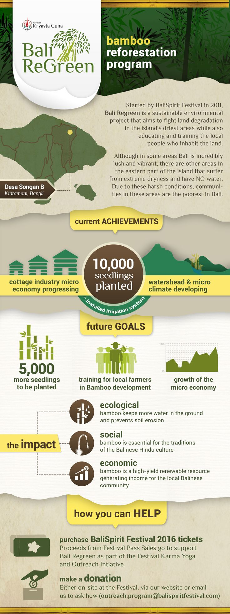 bali regreen bamboo reforestation program by BaliSpirit Festival