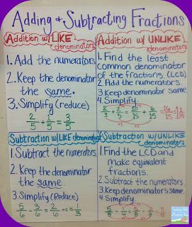 """retrieved F, 10/31/14: Adding & Subtracting Fractions anchor chart from Teaching With a Mountain View's """"Adding & Subtracting Fractions"""" blog post"""