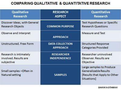 Diese Grafik gibt eine sehr gute Beschreibung der Unterschiede zwischen qualitativer und quantitativer Forschung. Dies kann uns allen bei unserer Entscheidung helfen, welche in unserer Dissertation verwendet werden soll. (965)