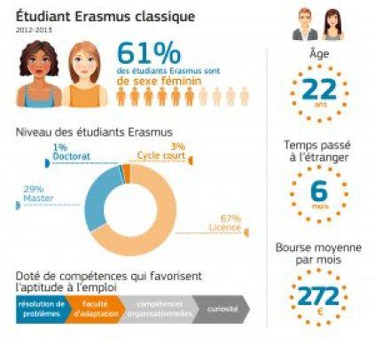 Quelques chiffres du programme Erasmus (source : commission européenne)