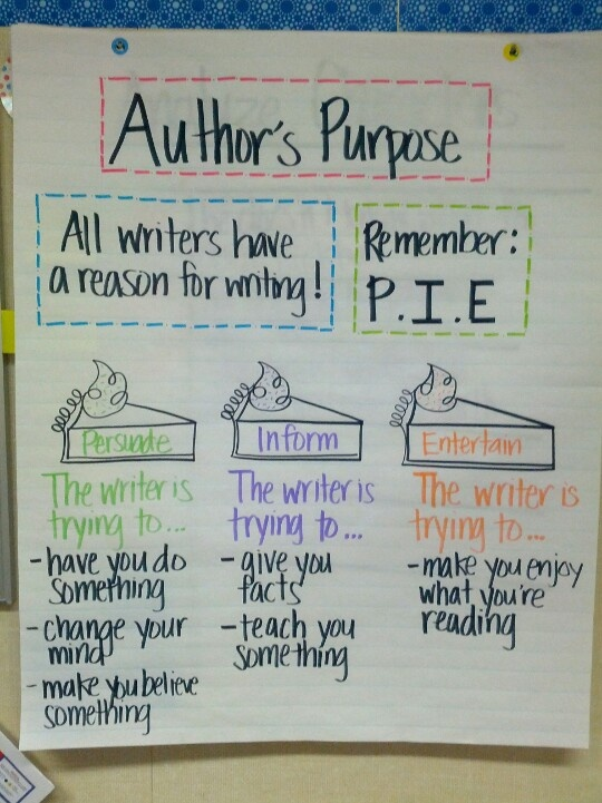 Favorite authors purpose anchor chart Reading amp Writing