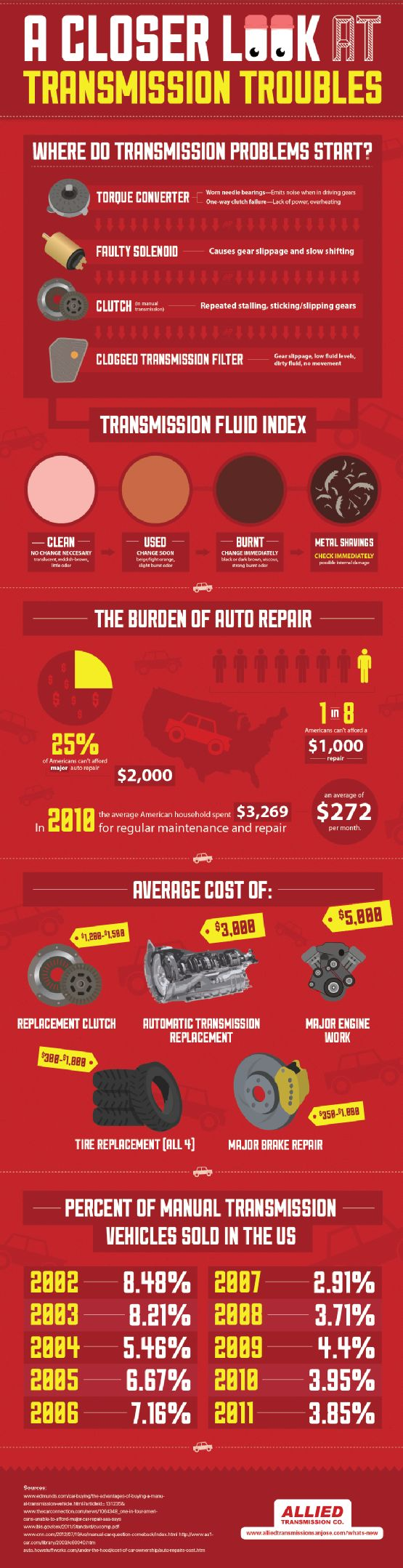 Clean transmission fluid is reddish-brown in color and has almost no odor. Burnt transmission fluid is dark brown or black and has a strong smell. Check out this infographic from San Jose's Allied Transmission Co. to learn more about maintenance. Original Source: http://www.alliedtransmissionsanjose.com/635771/2013/01/30/common-transmission-troubles-infographic.html