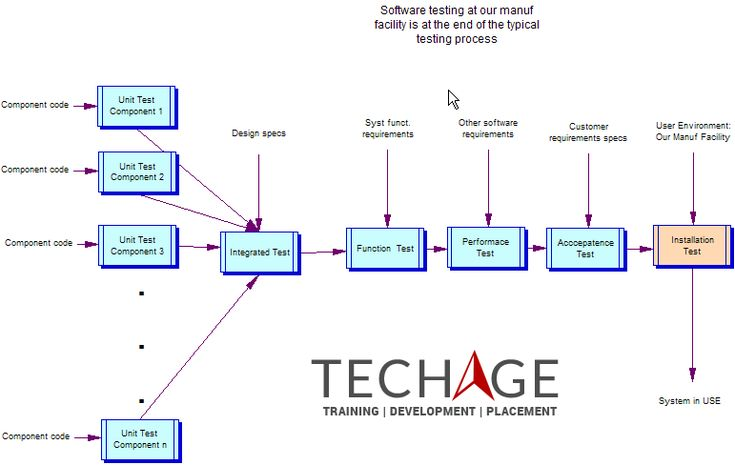 Best Software Testing Training Institute In Noida.Call For more details:+91-9212063532,+91-9212043532 Visit:http://www.techageacademy.com/courses/software-testing-training/