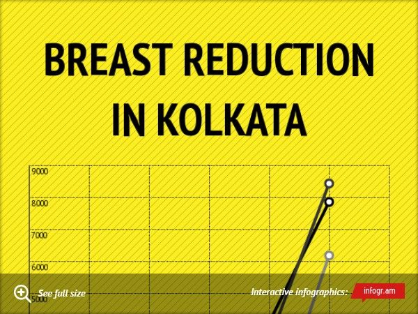 Visit https://infogr.am/breast-reduction-in-kolkata?src=web for breast reduction treatment