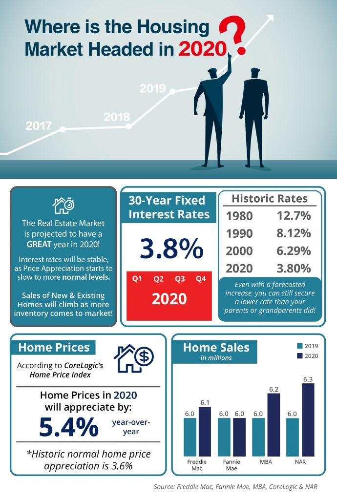 Where Is The Housing Market Headed In 2020 Housing Market Real Estate Infographic Real Estate Marketing