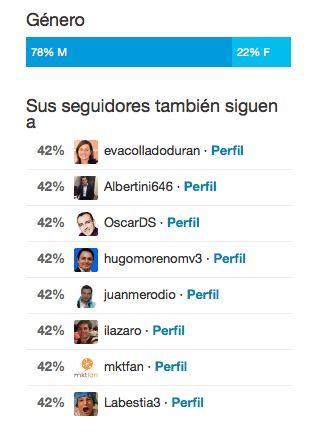 ¿Cuántas personas ven nuestros tweets? Twitter hace pruebas para mostrarlo