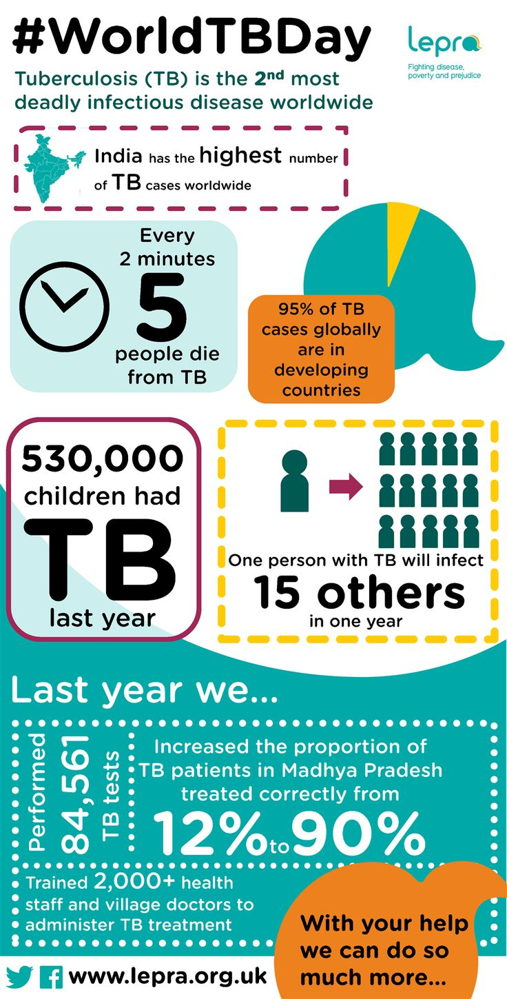 TB is the second most deadly infectious disease worldwide ...