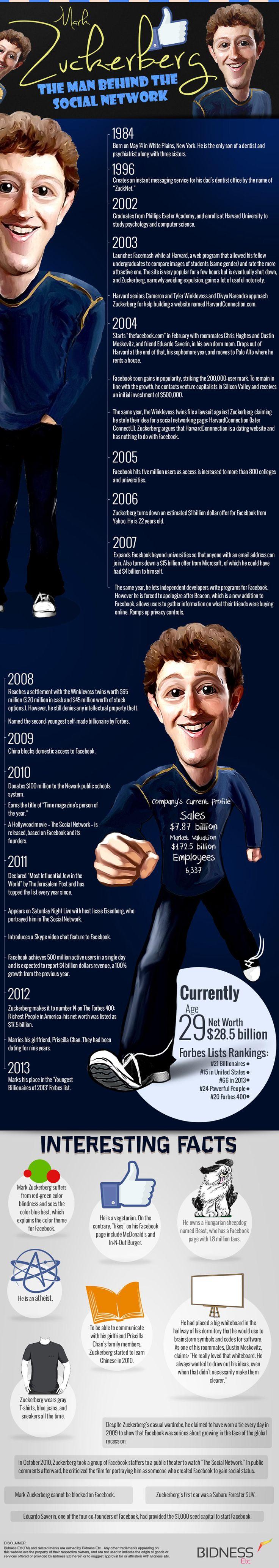 Life History of Mark Zuckerberg Infographic #facebook #socialmedia #ceo