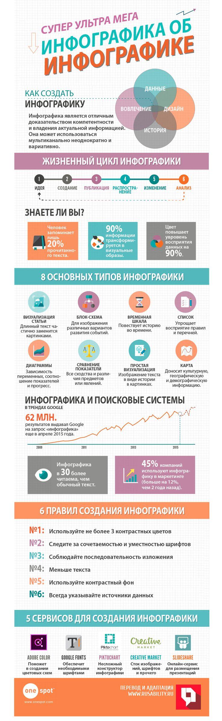 Инфографика, контент, креатив, создание, визуализация, данные, исследования, советы