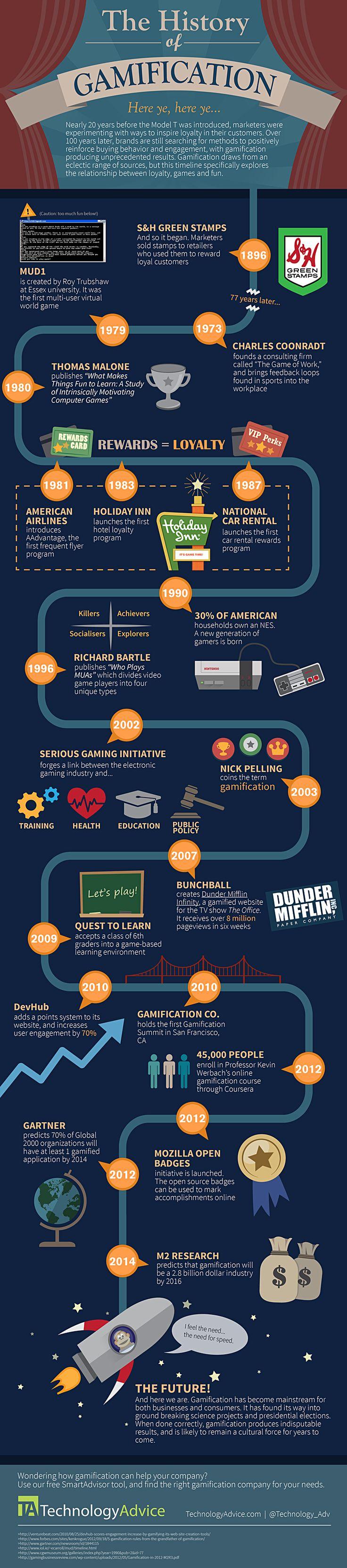 Historia de la gamificación #infografia #infographic #marketing vía: @Technology_Adv