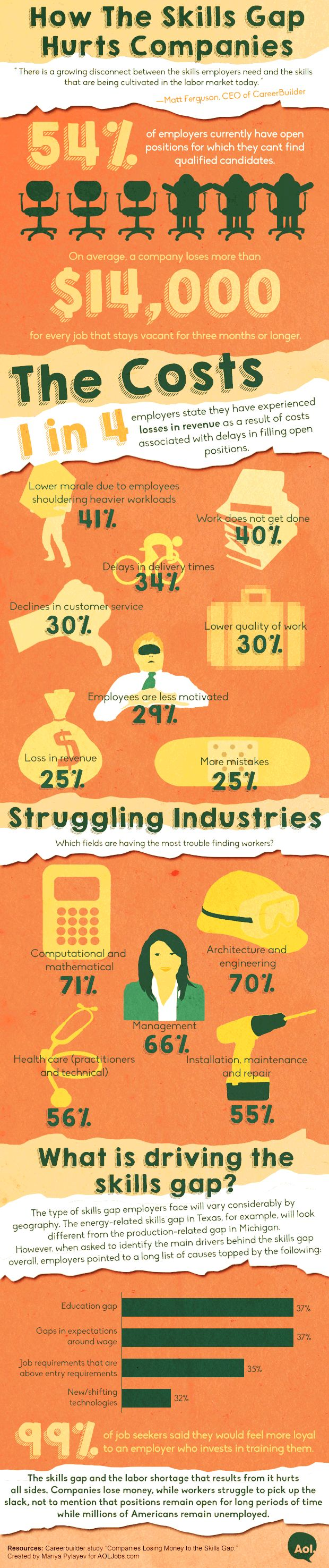 How The Skills Gap Hurts Companies [Infographic]