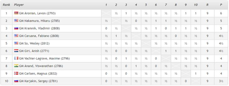 Levon Aronian Wins The Norway Chess Tournament With 0 Losses ...