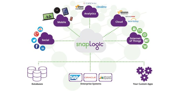 The SnapLogic Elastic Integration Platform as a Service (iPaaS)
