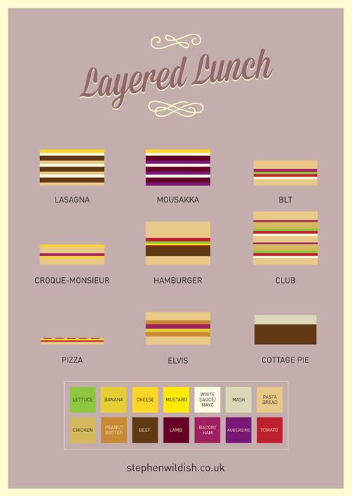 Layered Lunch