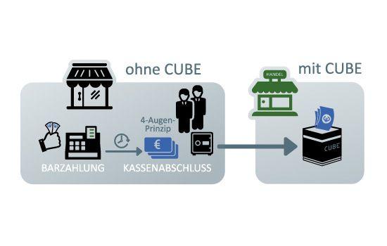 Bargeld-Konzept für alle Bereiche mit hohem Barzahlungsverkehr: Einzelhandel, Gastronomie, Baumärkte, Apotheken, Hotels, Tankstellen, Verkehrsbetriebe und viele weitere