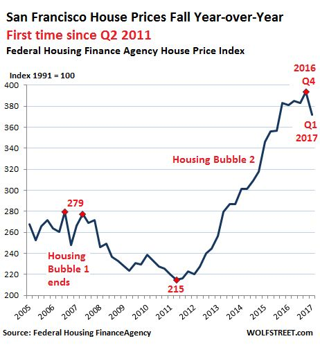 Will these 2 Forces Crush San Francisco's Housing Bubble? | Wolf Street
