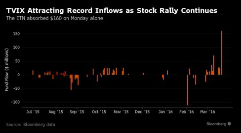 Flows to Volatility ETFs Becoming Deluge as S&P Rally Hedged - Bloomberg Business