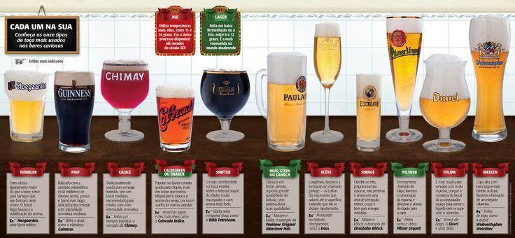 Por que temos tantos tipos de copos de cerveja? - Papo de Bar                                                                                                                                                      Mais