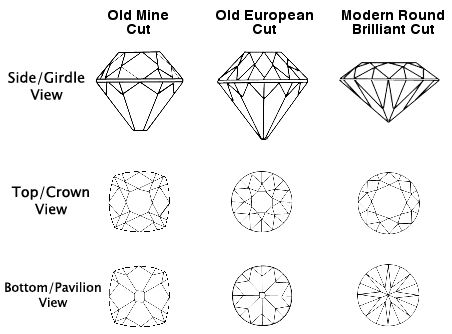 421 Best Images About Gemstone Diamond On Pinterest