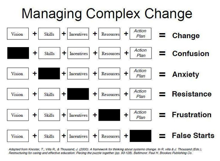 great chart  key components for effective change  u0026 impact for missing components