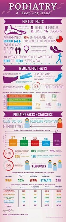 Great infographic on feet and podiatry trends at the moment.