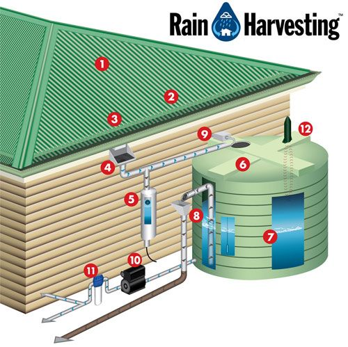 How do I create a complete Rainwater Collection System?  The image below shows a complete rainwater collection system. While some of the components shown are absolutely necessary, not all of the components listed are required. Although, all of these components will help create a harvesting system that is highly functional and nearly maintenance-free.