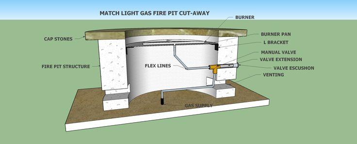 Gas Fire Pit Match Light Basics | Gas firepit, Gas fire ...