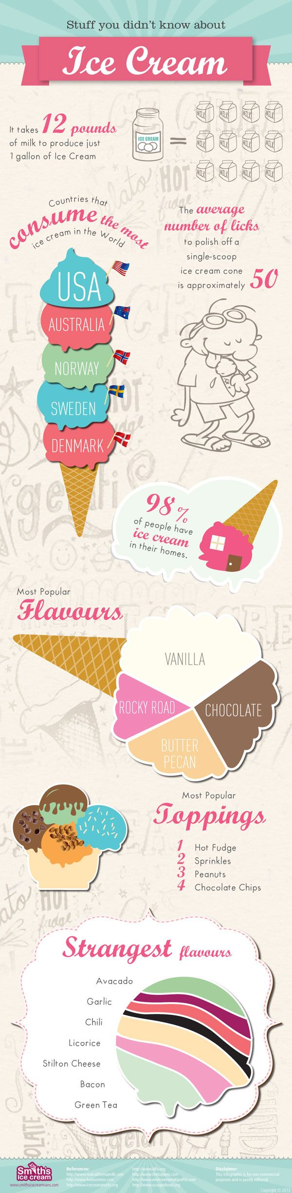 Did you know it takes 12 pounds of milk to make one gallon of ice cream? Discover more fun facts about every's favorite icy treat. >> https://www.finedininglovers.com/blog/food-drinks/ice-cream-facts-infographic/
