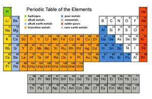 "The perodic table of elements, Meg! Say it!""   (pg161) Andrew Neumann"