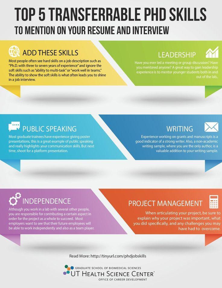 Top 5 Transferrable Skills From Your Ph D In Stem Phd Resume Skills Skills