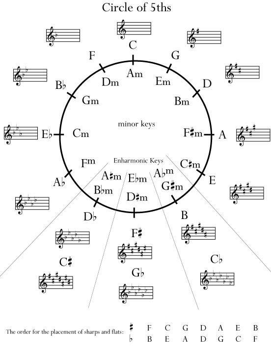 14 Best Circle Of 5ths Images On Pinterest Piano Music Music