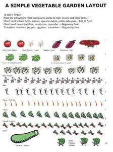 Vegetable Garden Layout Design - Bing Images