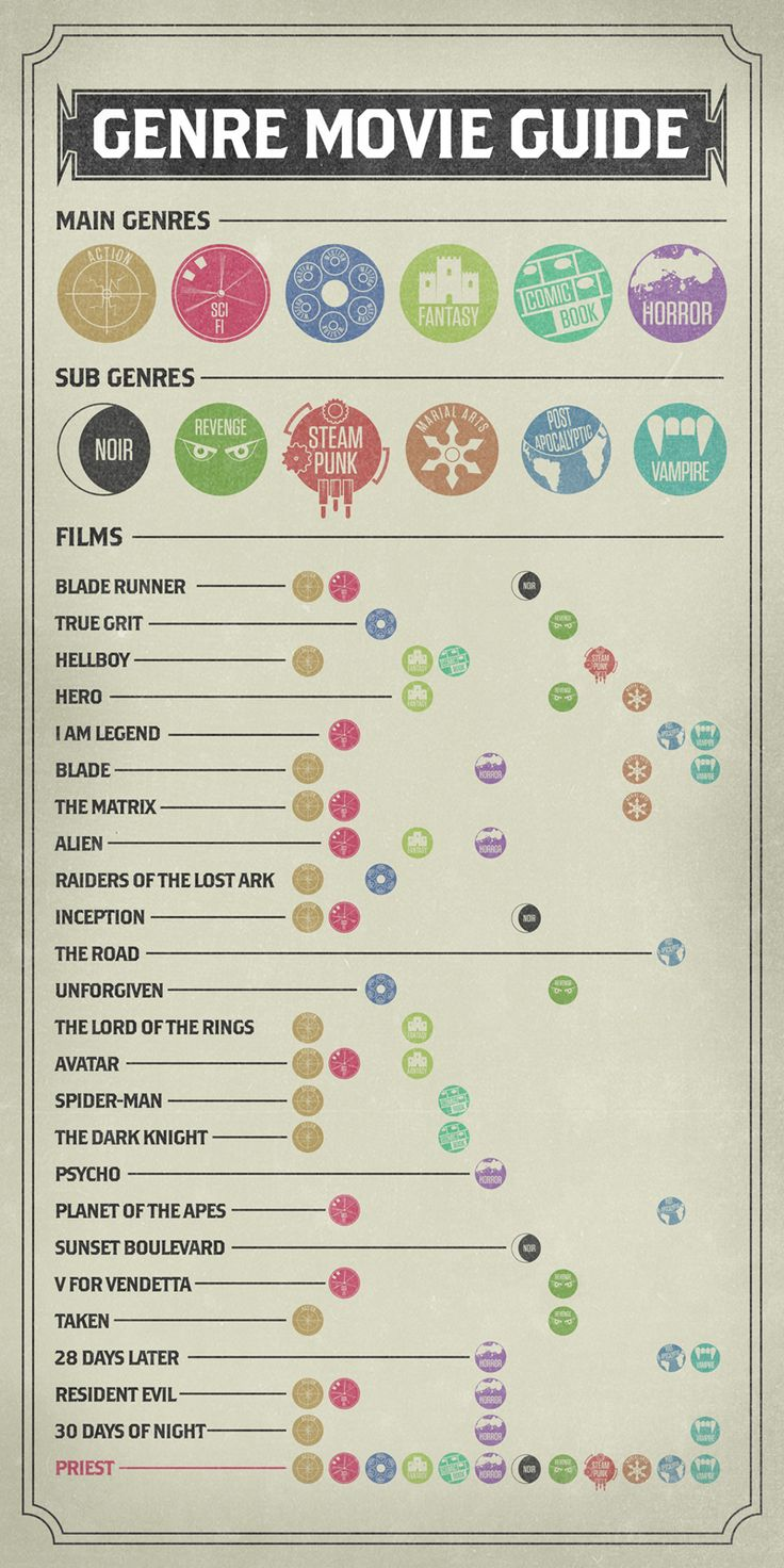 Movie genre infographic.