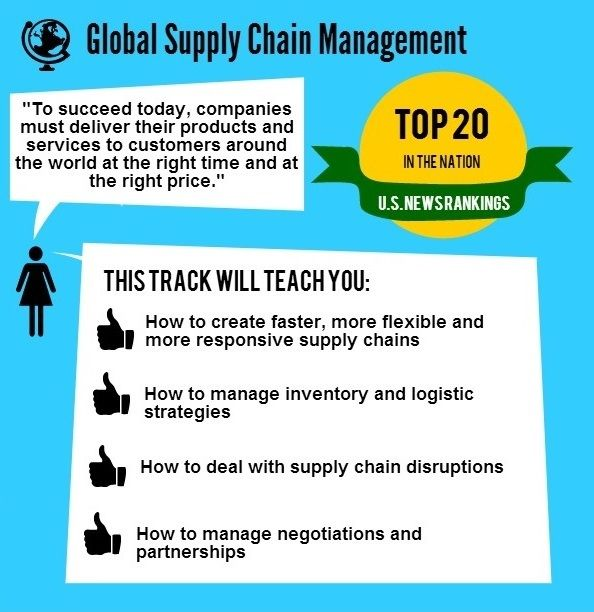 Global Supply Chain Management #MBA #infographics