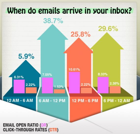 Email marketing is a powerful tool to increase your reach. There is no point of conducting an email marketing campaign if your emails have a poor open rate. You need to maximize your email marketing, increase the open rates, and improve sales. There are some tips that you can apply to improve your #emailmarketing open rate.