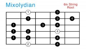 The mixolydian mode for jazz guitarists.