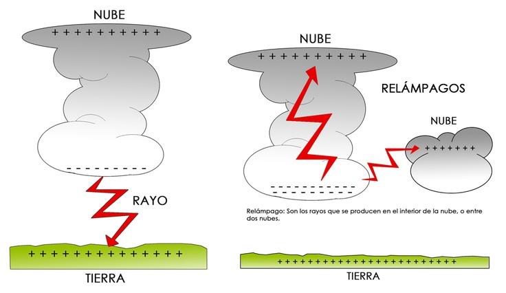 Los rayos se forman con una energ a positiva y una - Energias positivas y negativas ...