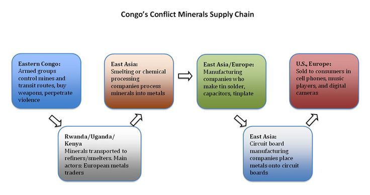 Flowchart of the distribution of conflict minerals in Congo.