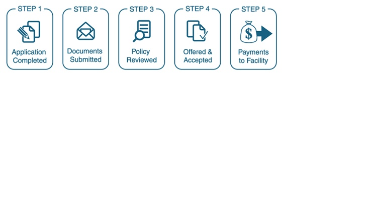 LifeBridge Benefits Process