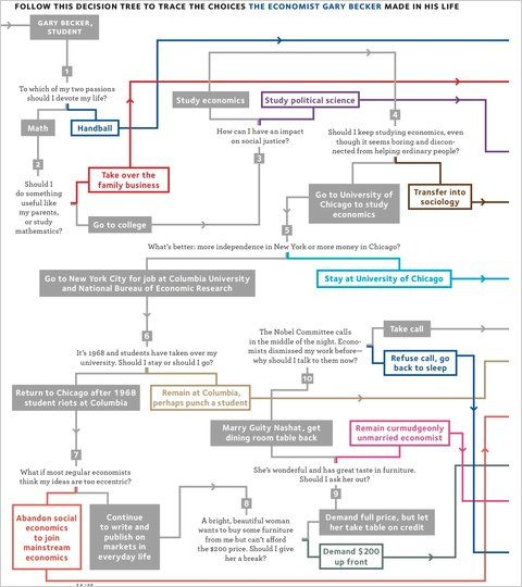Decision tree _ Gary Becker _ Super Freaconomics