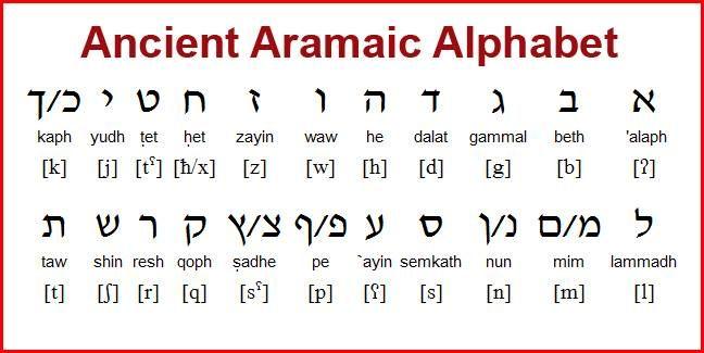 Alfabeto Aramaico Antigo Babilonia Alfabeto Aramaico Aramaico