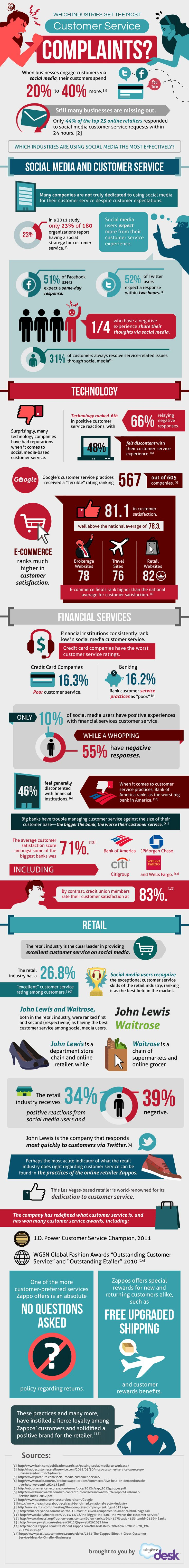 Which industries get the most #customerservice complaints and which industries are using #socialmedia the most effectively #infographic