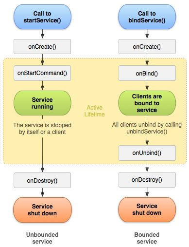 서비스 | Android Developers