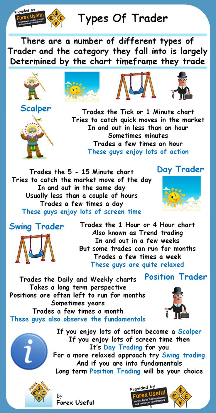 Different types of forex trades