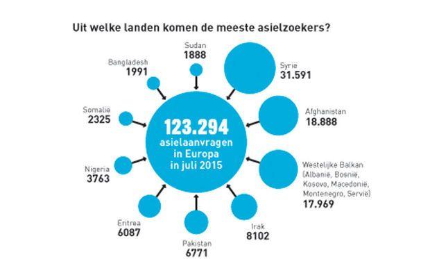 Deze grafiek geeft weer wat de afkomst is van alle asielzoekers in België gedurende de juli 2015.