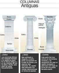 Resultado de imagen para tipos de columnas dorico jonico y corintio