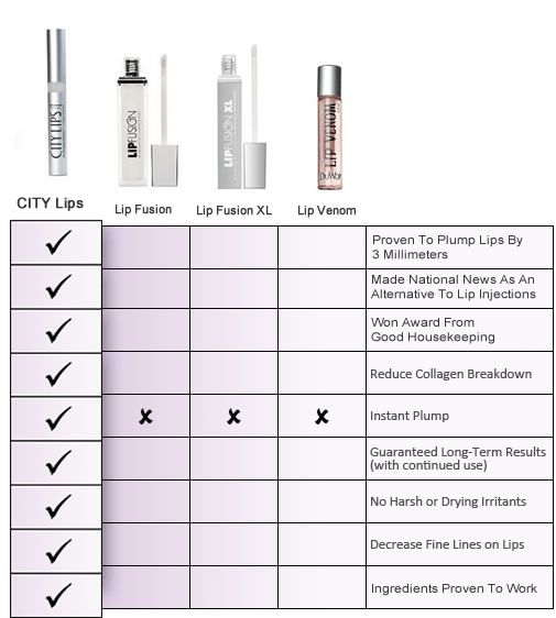CITY Lips - Award winning Lip plumping treatment proven to give fuller lips in 30 days.