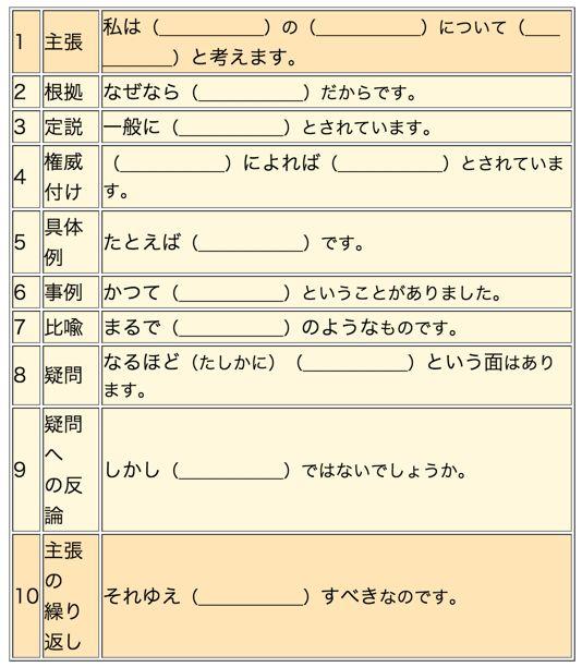 このテンプレートには、普通の文章を組み立てるための、代表的な〈つなぎ〉のコトバ(下線部)が盛り込まれている。    このテンプレートを埋めるだけで、文章が(少なくとも文章の骨子が)できあがるように作ってある。