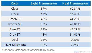 Truyền sáng và truyền nhiệt SolarLite - Tấm lợp lấy sáng polycarbonate rỗng ruột #polycarbonate #solarlite #indonesia